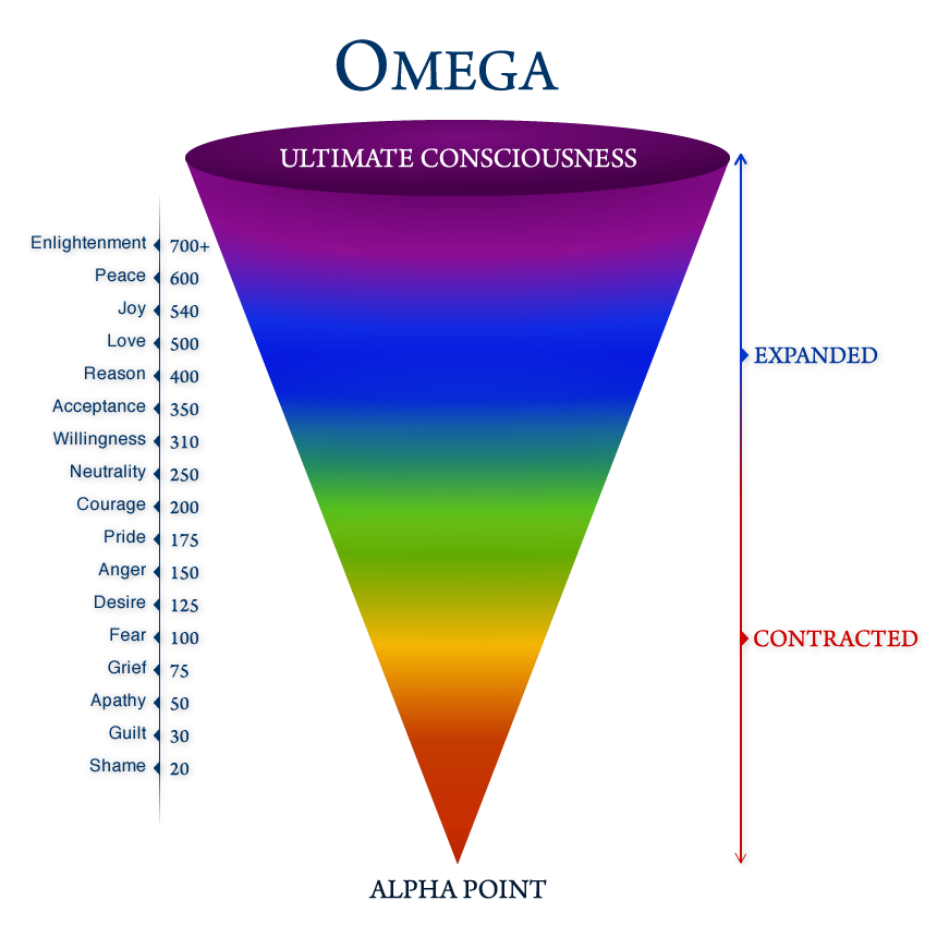 Energetic VibrationFrequency scale